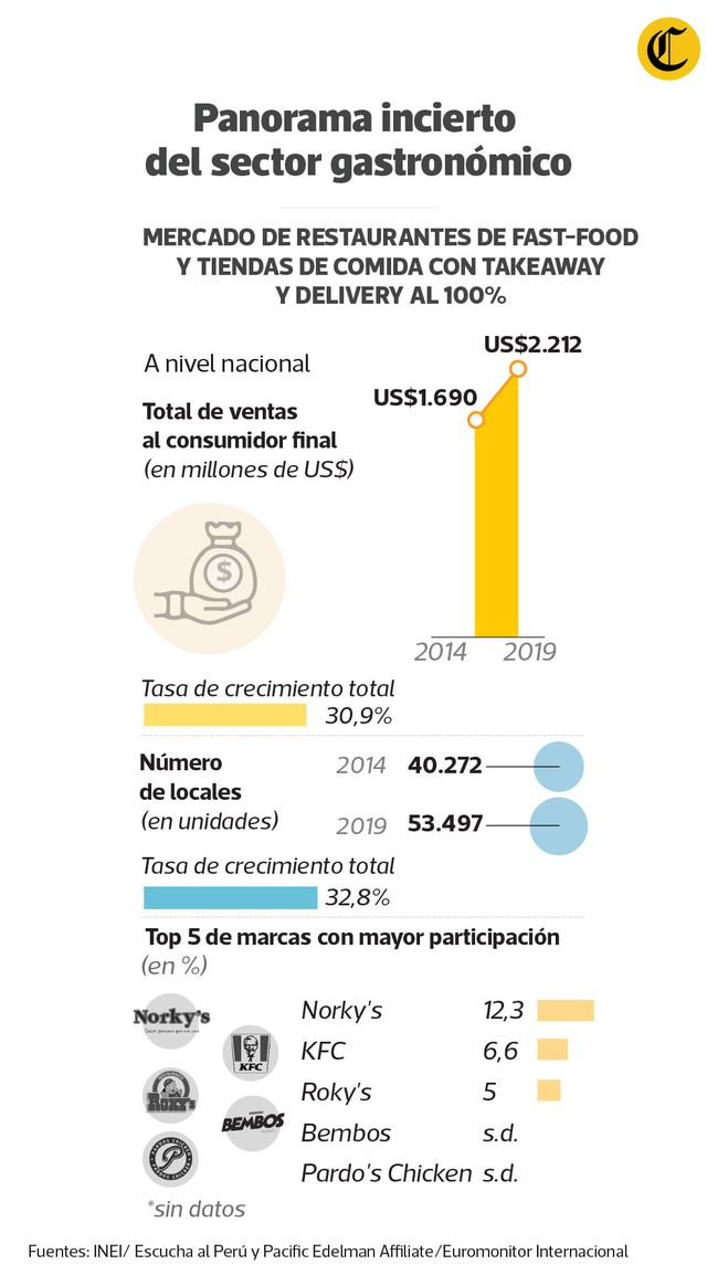 Cifras del sector gastronómico en crisis. (Infografía: El Comercio)